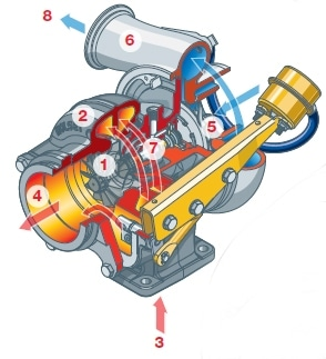 Turbocharger | Carbon Cleaning Canada